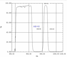650 filter transmission curve