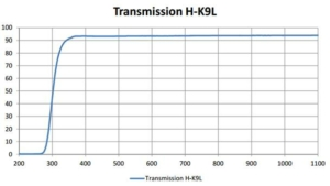 curve transmission of HK9L