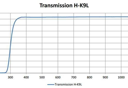 curve transmission of HK9L