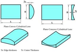 lens cylindric shape scheme