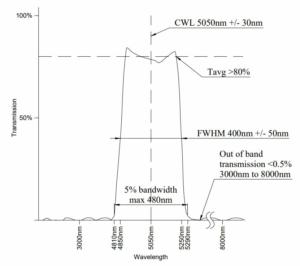 IR BPF curve