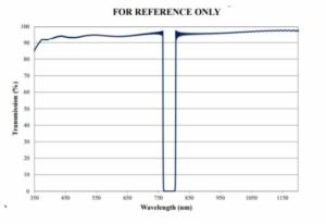 transmission curve of notch filter